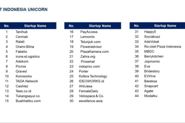 2020, Indonesia Targetkan Punya 44 Startup  Unicorn , Ini