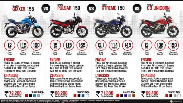 Honda Unicorn Vs Bajaj Pulsar Unicorn 160 Vs Pulsar 150 Vs Yamaha