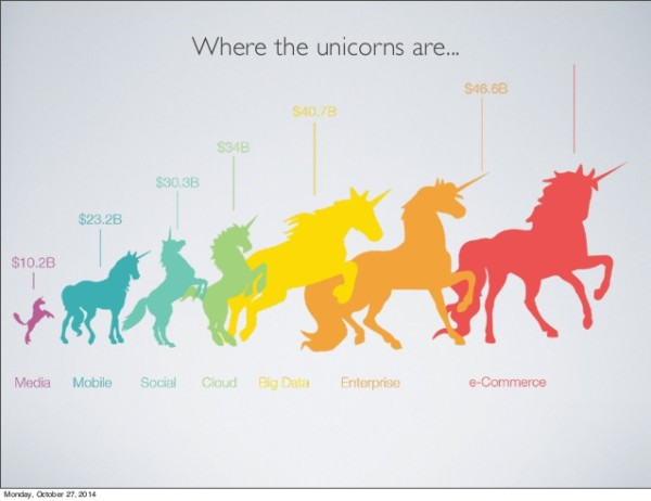Conversion Optimization Insights From 10 Silicon Valley Unicorns