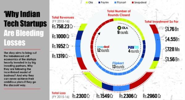 Paytm Snapdeal Ola Flipkart India S Biggest Unicorns Or Loss