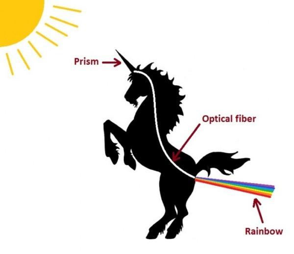 Why Unicorns Are Farting Rainbows (scientific Explanation)