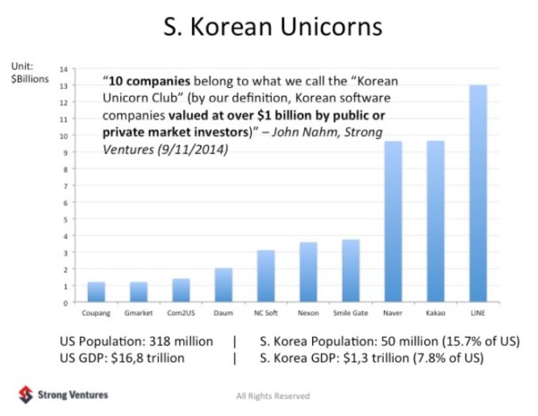 Can South Korean Startups (and The Government) Save Its Flailing
