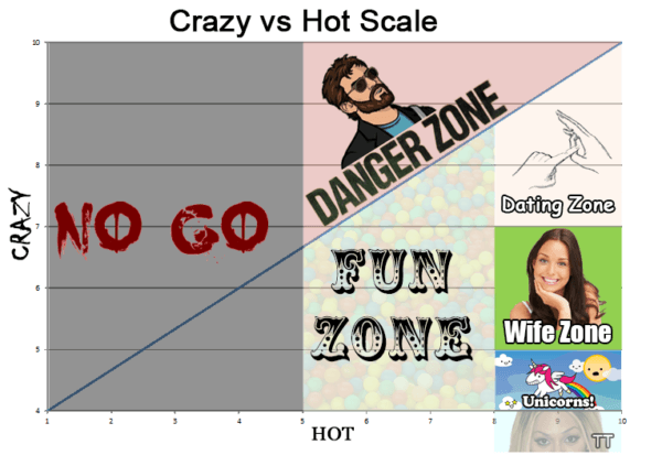 The Female Hot Crazy Scale, Based On A Top Video About The Subject