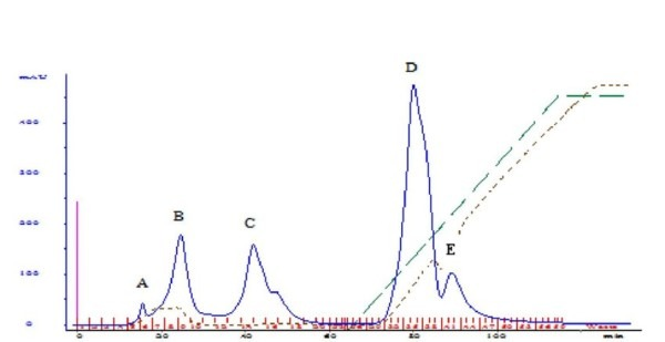 Deae Sepharose Profile Of Concentrated Protease Lii Copied From