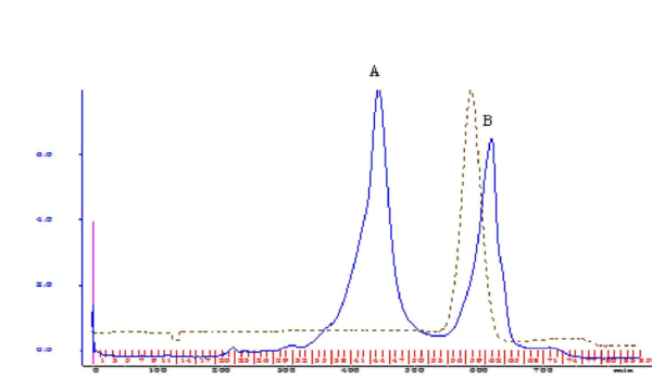 Sepacryl S200 Profile Of Peak A From Deae Fractionation Copied