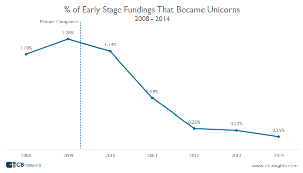 Your Startup Has A 1 28  Chance Of Becoming A Unicorn