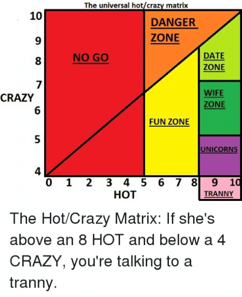 10 Crazy The Universal Hotcrazy Matrix Danger Zone No Go Date Zone