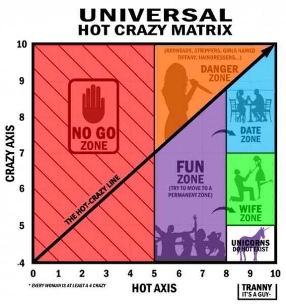 Debunking The Hot Crazy Matrix