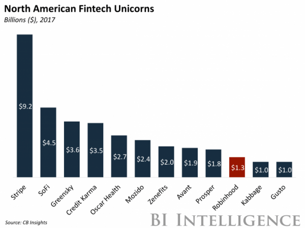 Fintech Unicorns  What's The Real Number