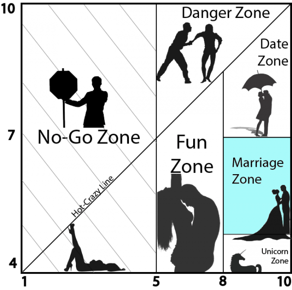 Marriage (wife) Zone Of The Hot