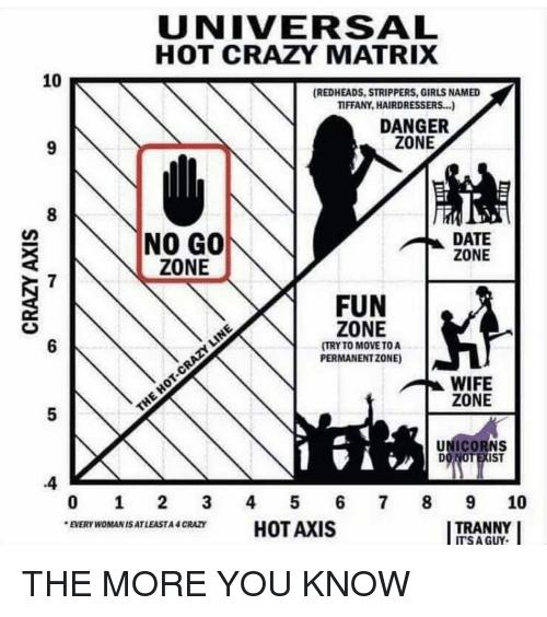 Universal Hot Crazy Matrix 10 Redheads Strippers Girls Named