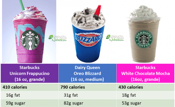 Starbucks Unicorn Frappuccino Craziness!
