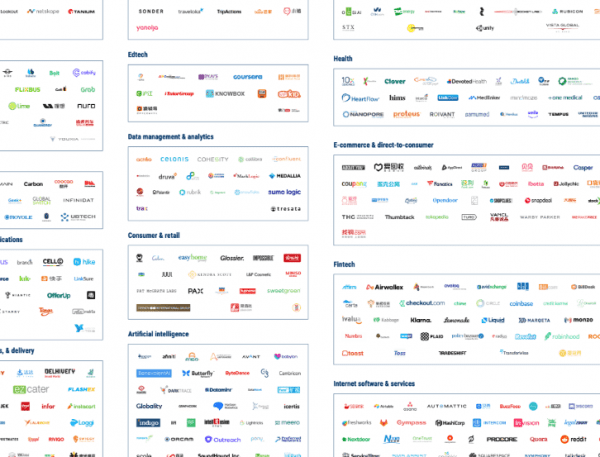 $1b+ Market Map  The World's 390+ Unicorn Companies In One Infographic