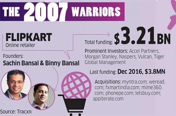 Startups  As Unicorns Like Flipkart, Quikr And Zomato Turn 10