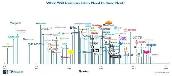 Tech Startup Bubble Is Bursting